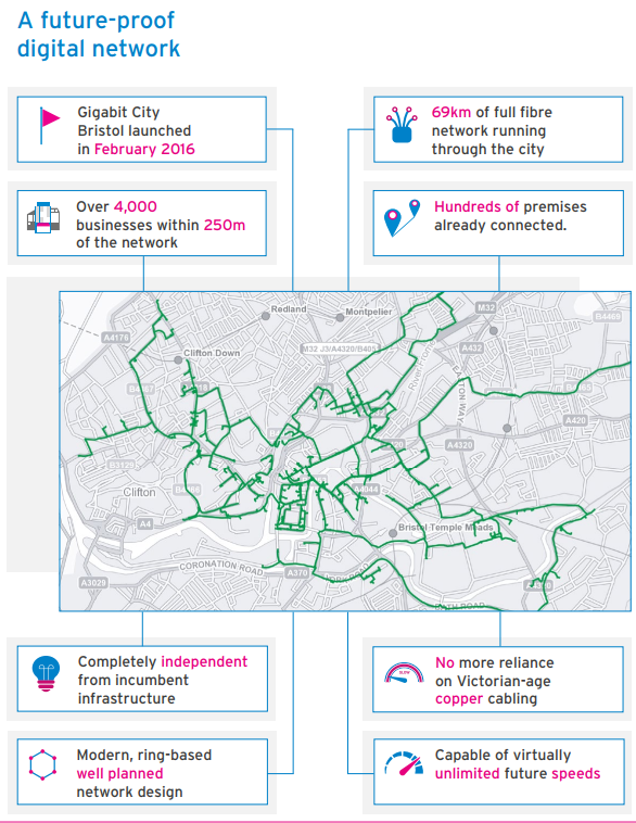 GIGABIT CITY BRISTOL 2018